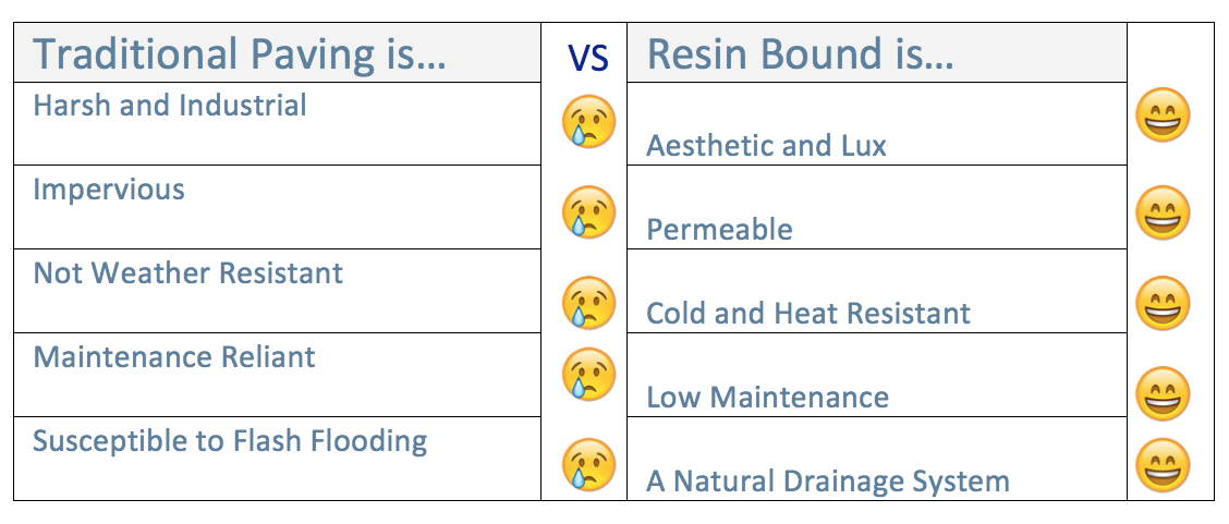 Benefits of resin bound paving