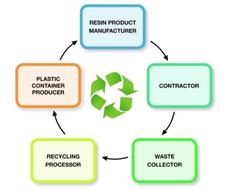 Environment and sustainability graph